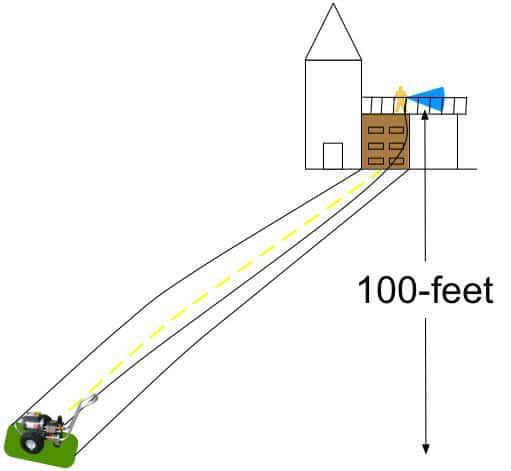 Hose length limit elevation changes
