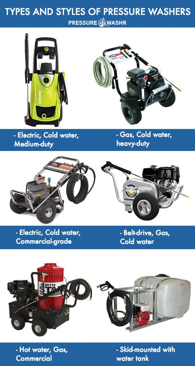 Types and styles of pressure washer infographic