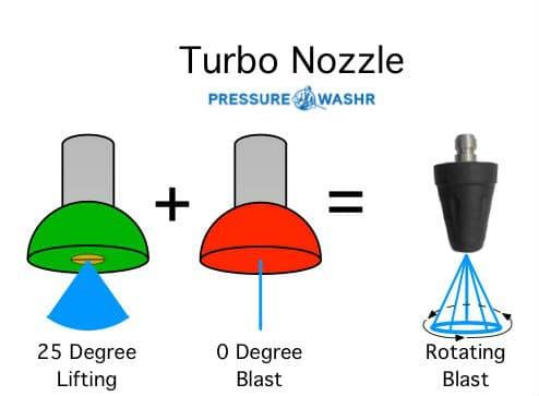 What is a Sun Joe Turbo Nozzle