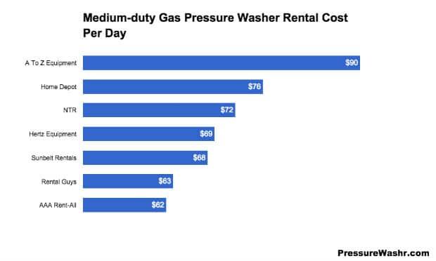 Pressure Washer Rental Cost Medium Duty Gas Power Washer