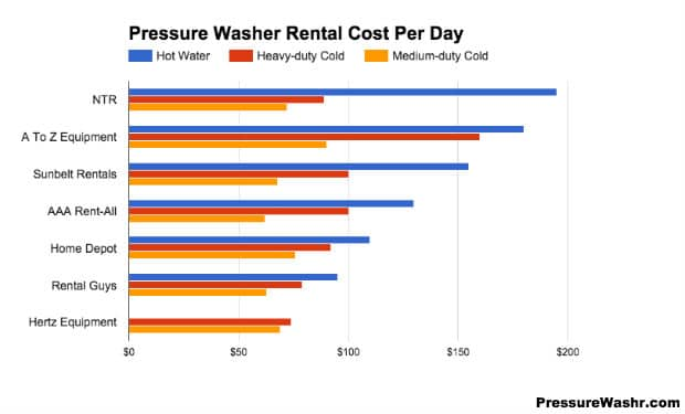 Pressure Washer Rentals Summary Cost Chart