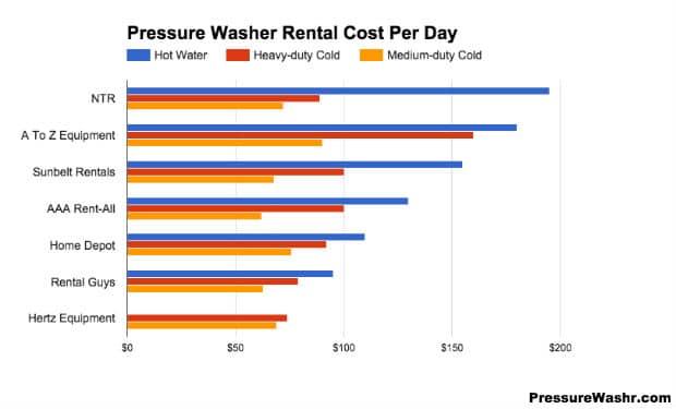 Pressure Washer Rentals Summary Cost Chart