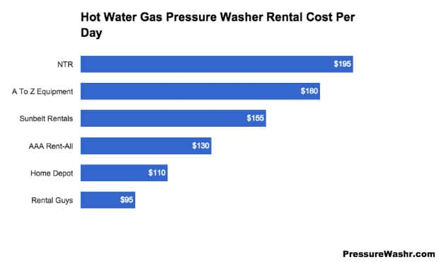 Rental Cost Hot Water Pressure Washer