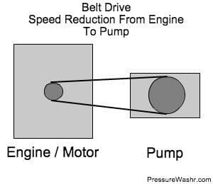 Belt Drive Schematic Pressure Washer