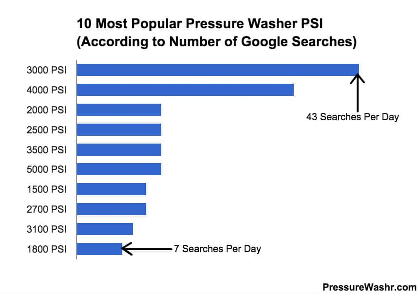 Popular PSI Pressure Washers By Searches