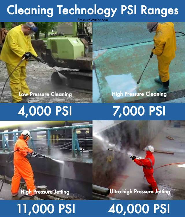 Water cleaning technology psi ranges