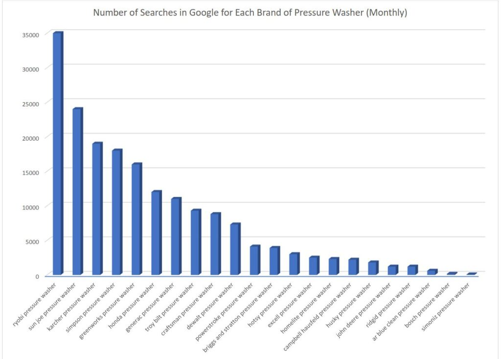2021 search demand by pressure washer brand