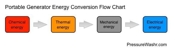 Portable Generator Energy Conversion Flow Chart