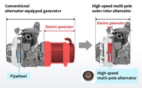 Inverter vs Conventional Honda Generator