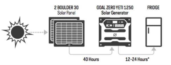 Solar Generator By Yeti