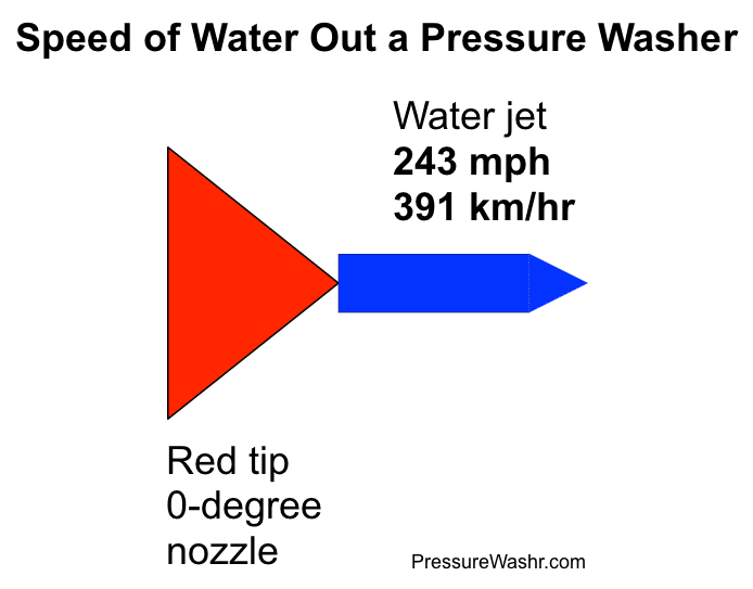 Speed of pressure washer water graphic