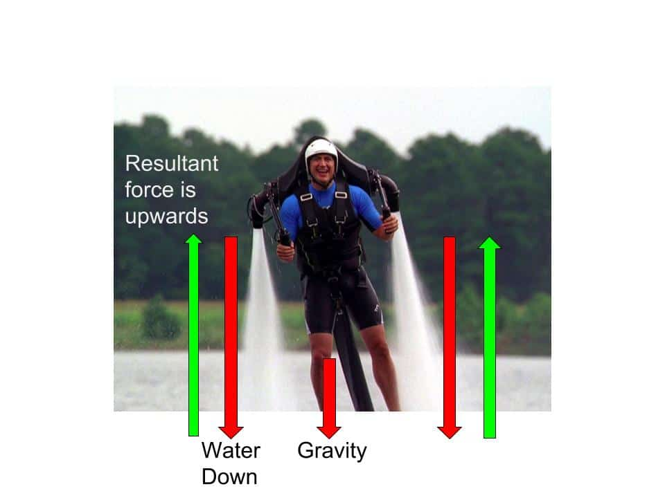 Water jet pack drawing