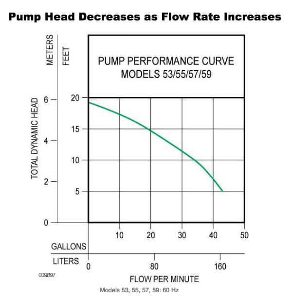 Pump Head Performance Curve For Zoeller M53 Sump Pump