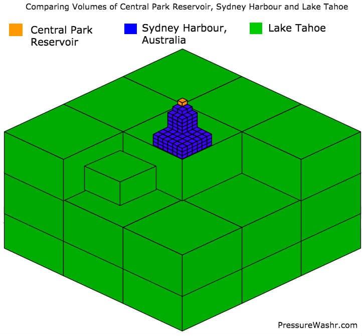 Compare Volumes Central Park Reservoir Sydney Harbour Lake Tahoe