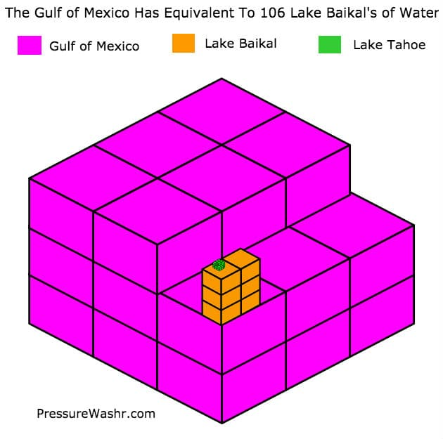 Gulf of Mexico Volume Infographic