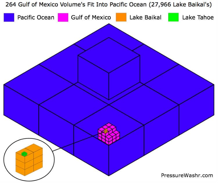 Pacific Oceab Water Volume Infographic