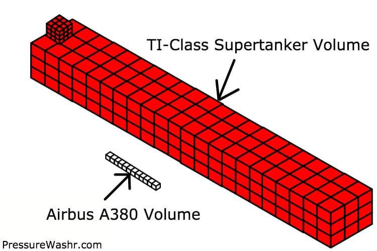 TI Class Supertanker vs A380 Volume Size
