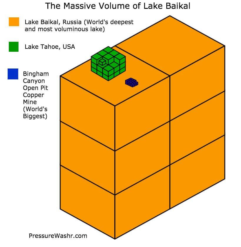 The massive volume of Lake Baikal