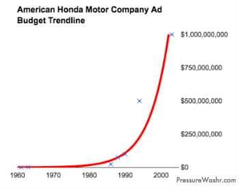 American Honda motor company ad budget trendline