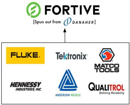 Fortive parent company owns these brands