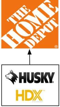 Home Depot tool home brands