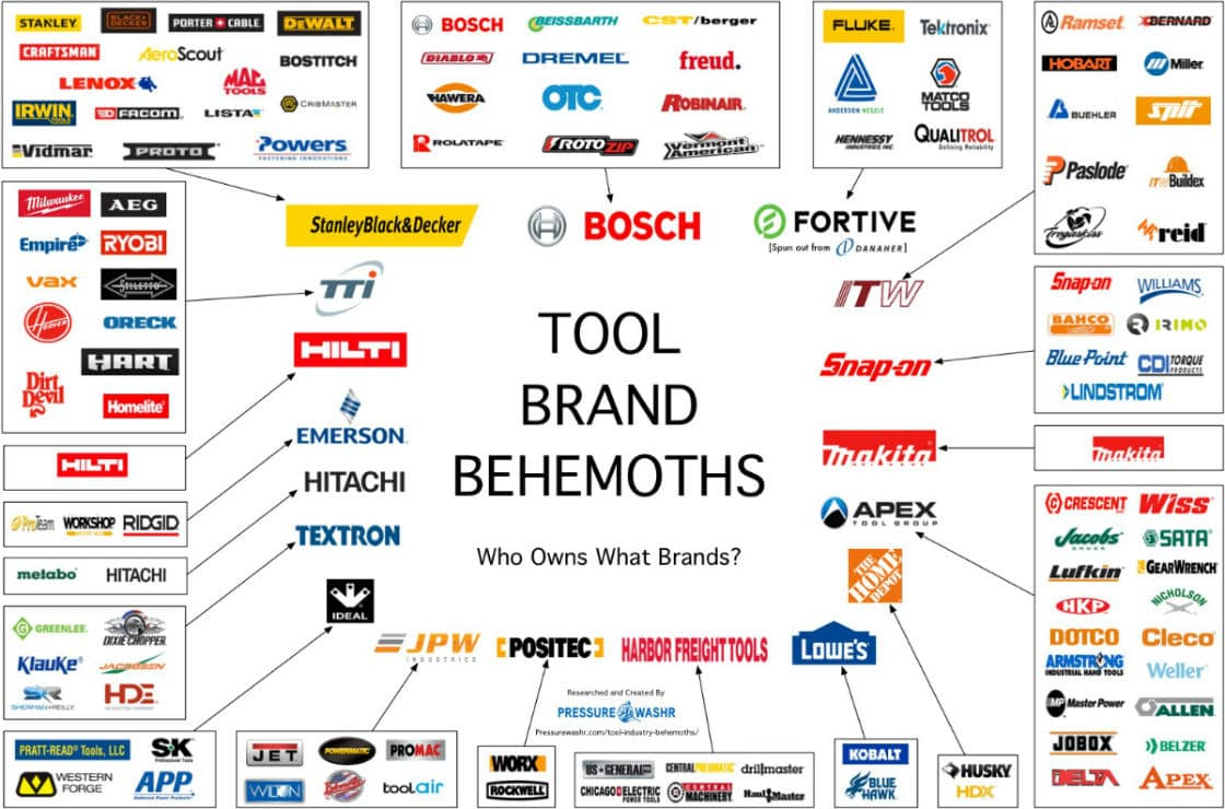 Tool brand behemoths tool companies who owns what brands