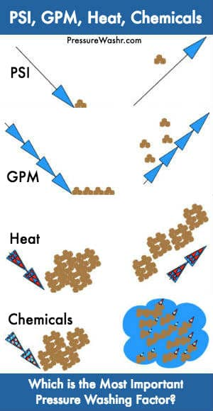 PSI GPM heat chemicals cleaning factors