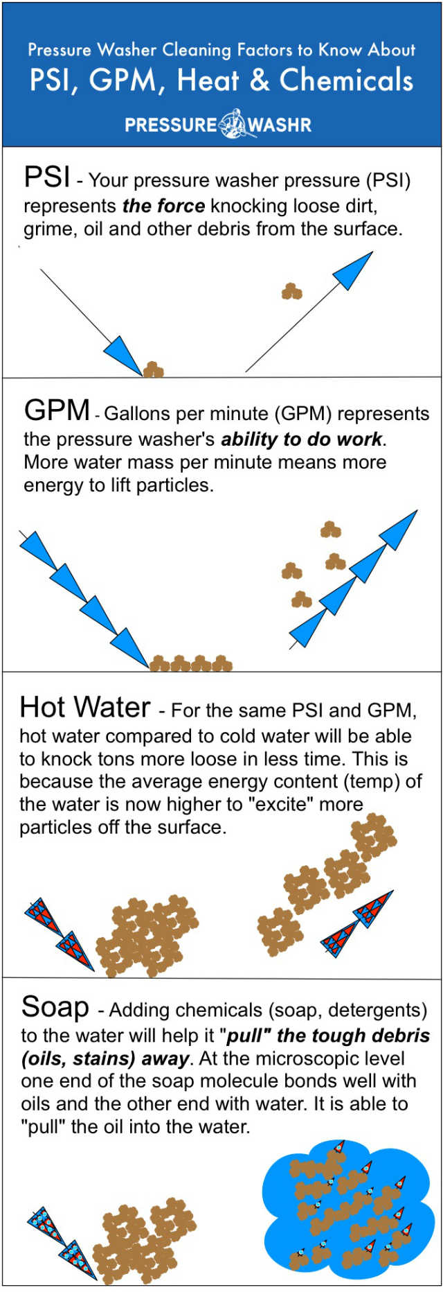 Pressure washer cleaning factors psi gpm hot water chemicals infographic