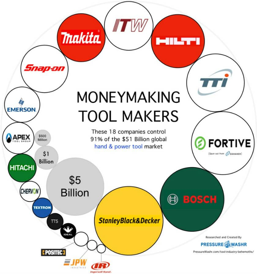 Tool companies share of global market infographic