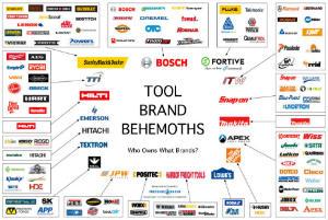 Pressurewashr most shared chart tool industry behemoths