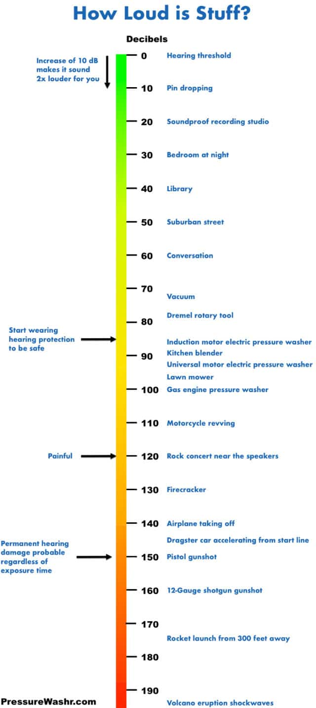 Noise Level Chart Showing Decibel Levels By PressureWashr.com