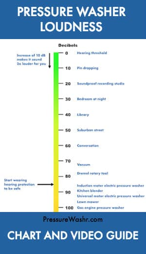 Pressure Washer Noise Level Chart and Video