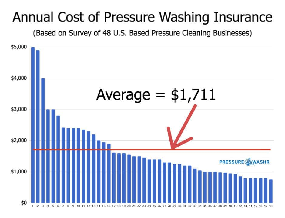 Annual Cost of Pressure Washing Insurance Chart Showing Average Cost