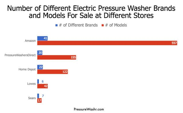 Electric Pressure Washer Selection at Different Stores Amazon Home Depot Lowes