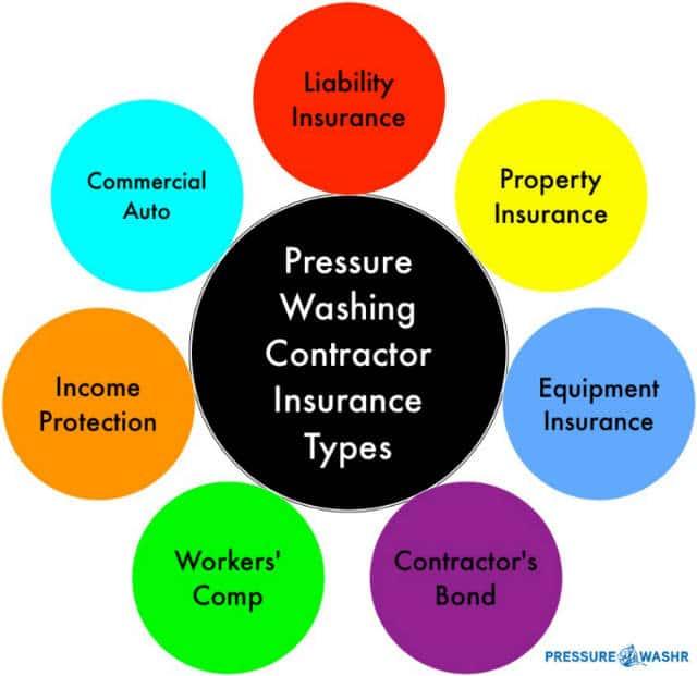 Pressure Washing Insurance Types Flow Chart