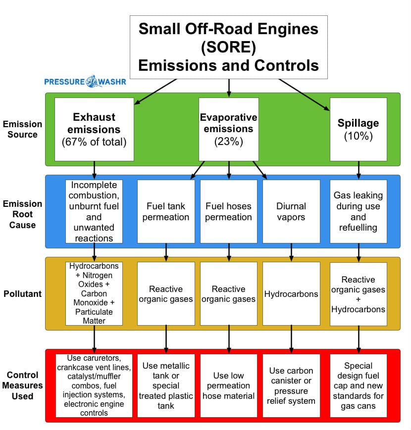 CARB Standards Flow Chart Rev2