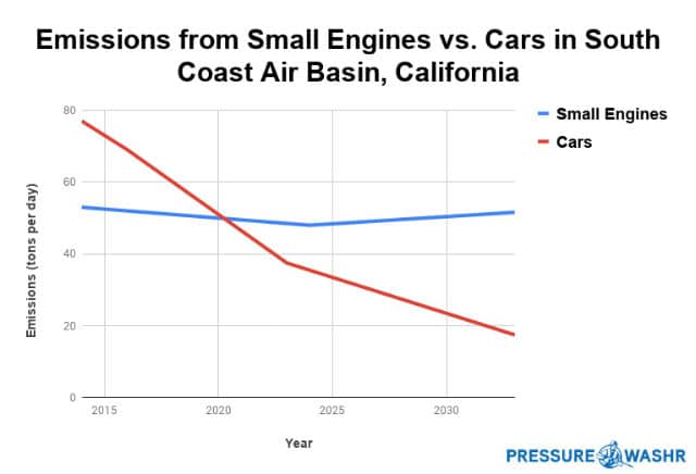 Emissions from Small Engines vs Cars in Southern California