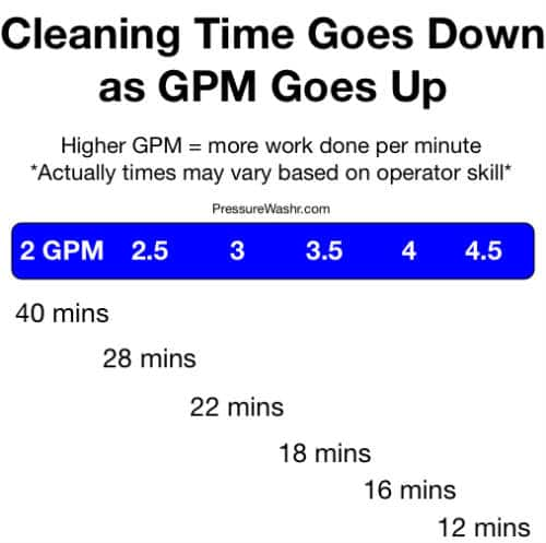 GPM vs cleaning time in pressure washing