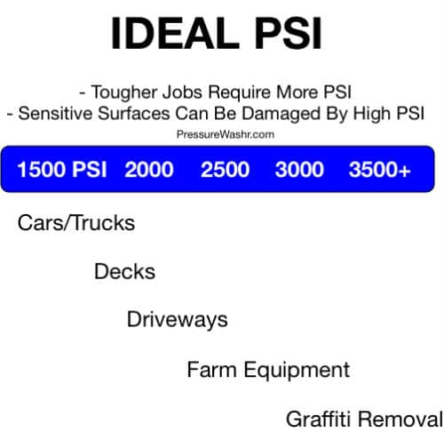 Ideal PSI for pressure washing chart