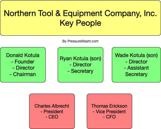 Northern Tool Org Chart
