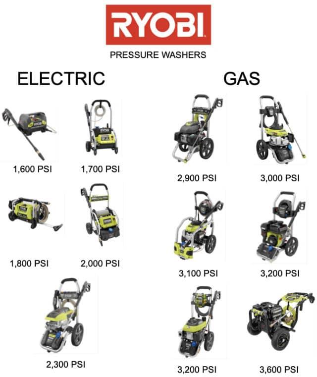RYOBI pressure washer full selection chart